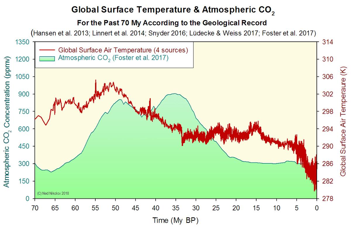 dioxido de carbono global