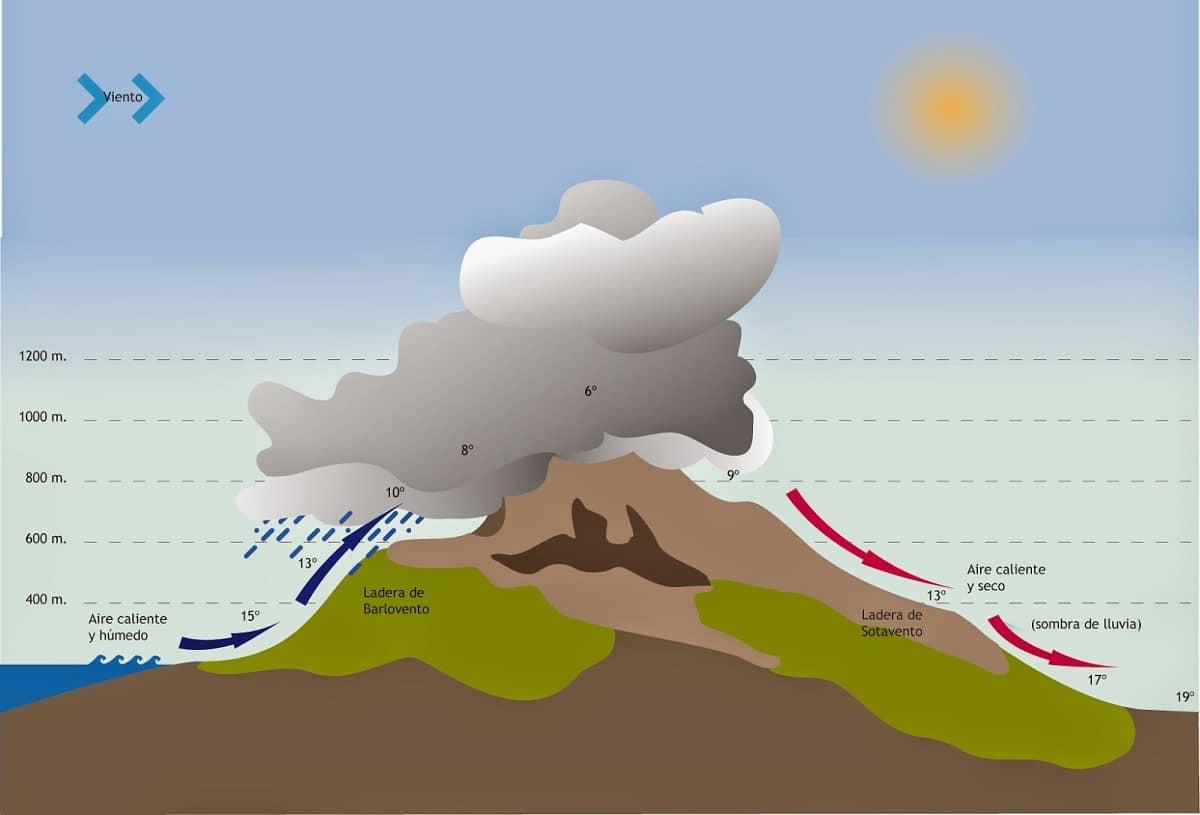 lluvia orografica grafico