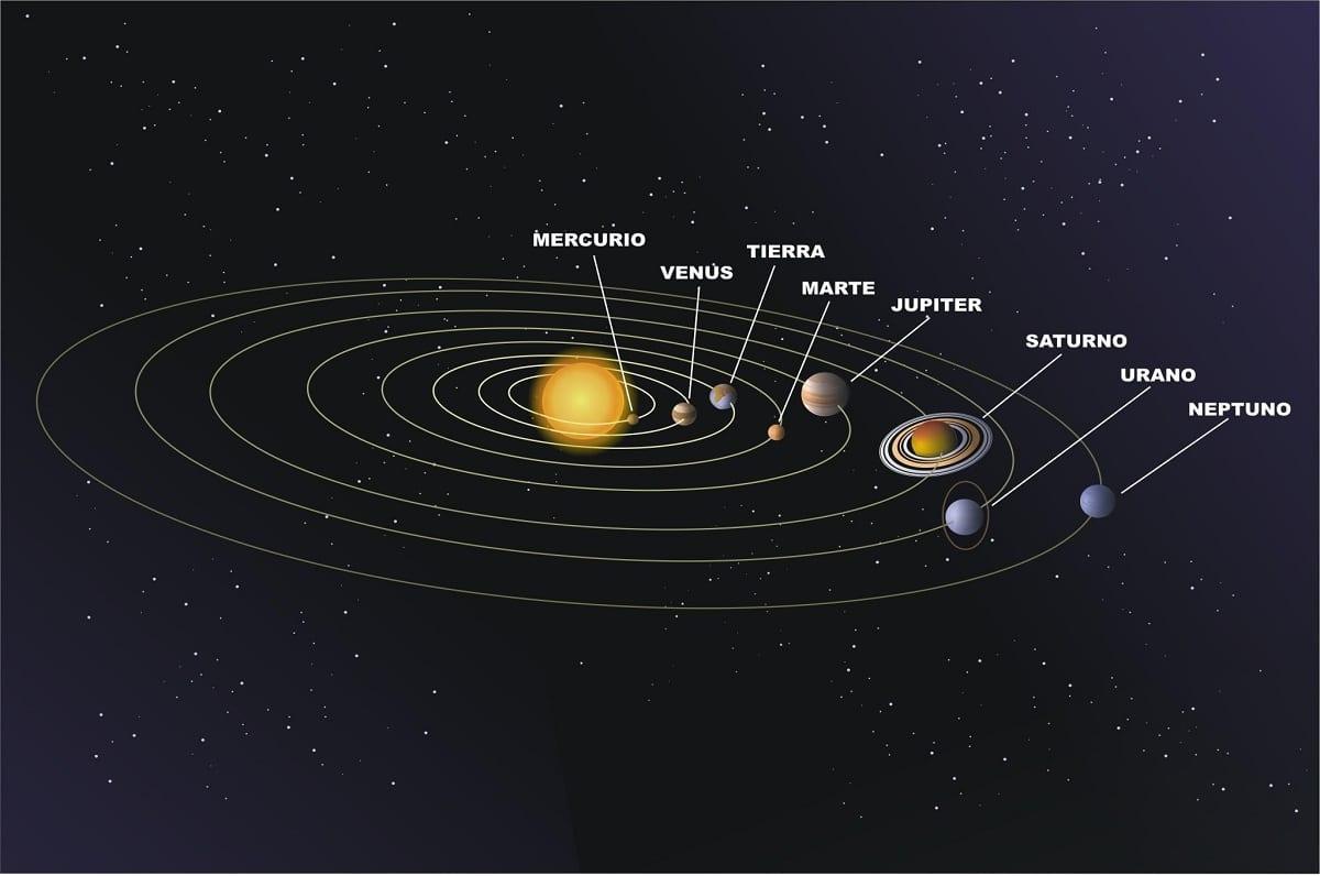 orbita de planetas
