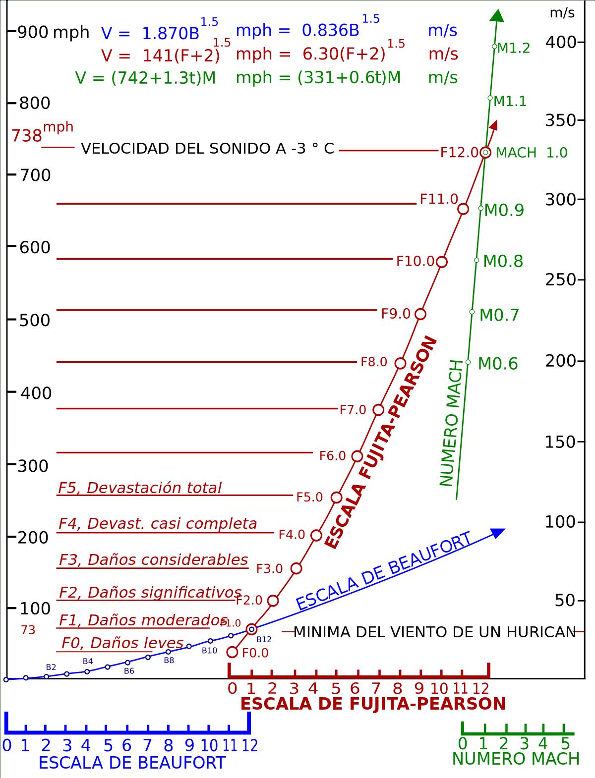 valores de velocidad del viento