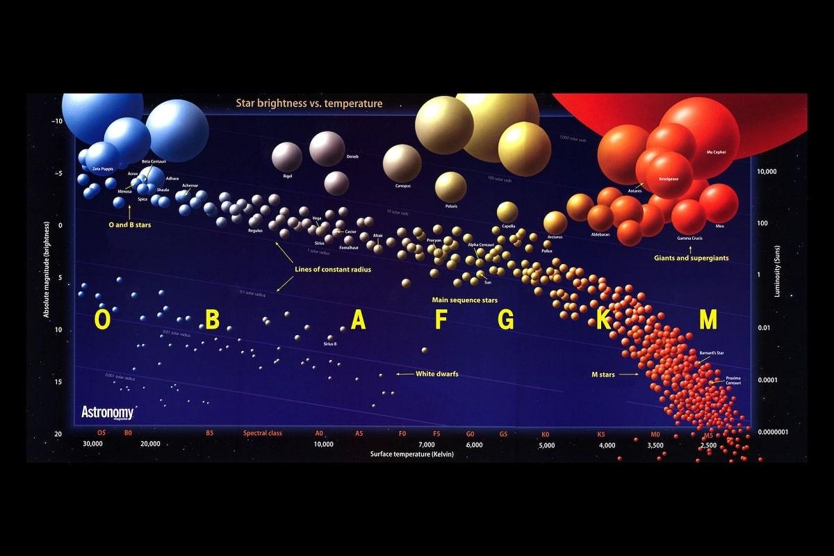 Diagrama de hertzsprung-russell y caracteristicas