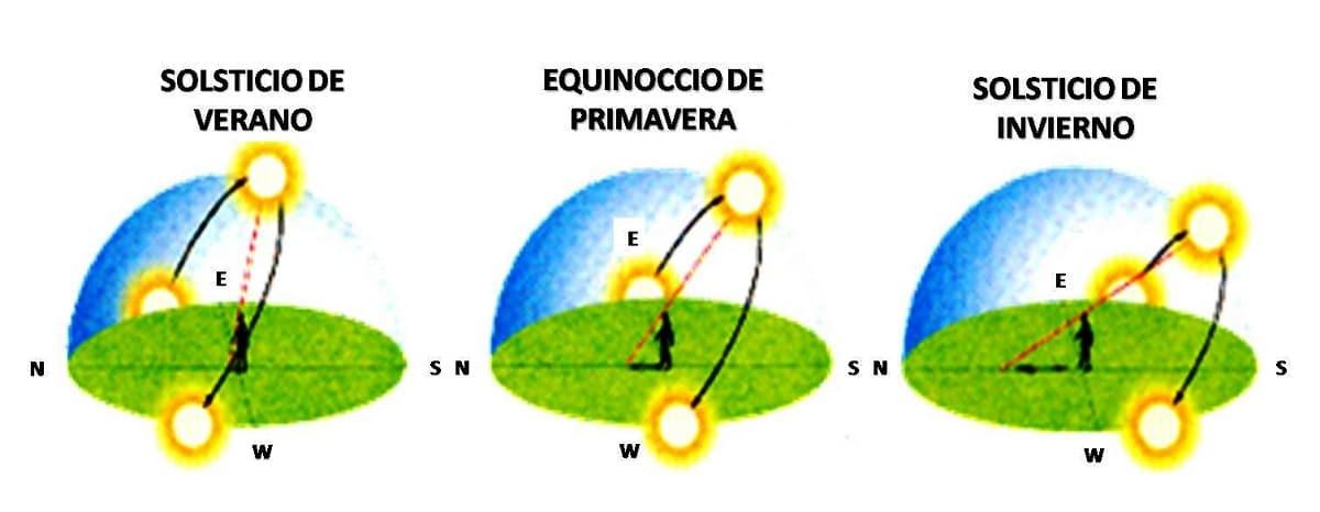 posiciones del sol y rayos inclinados