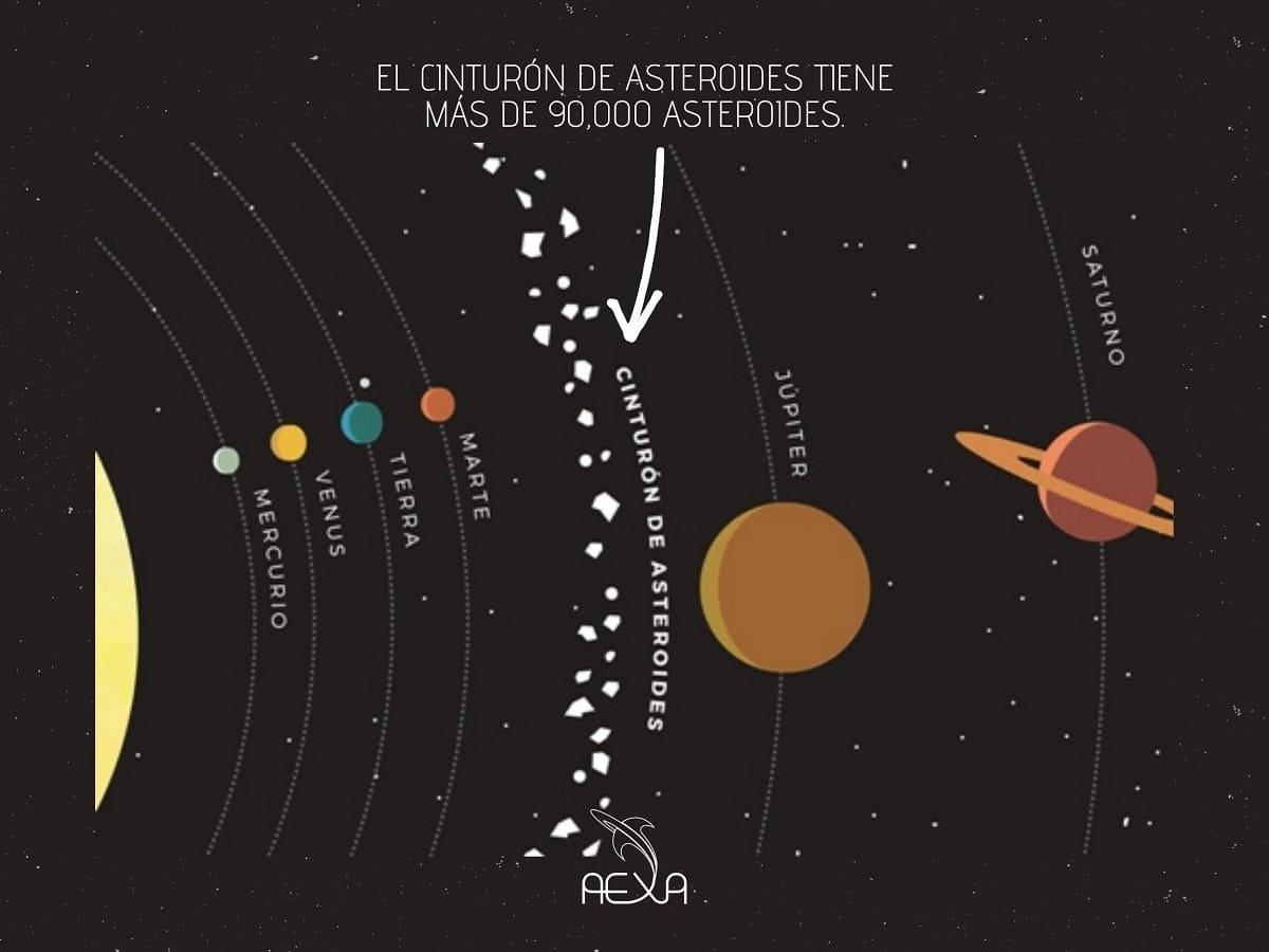 ubicacion del cinturon de asteroides