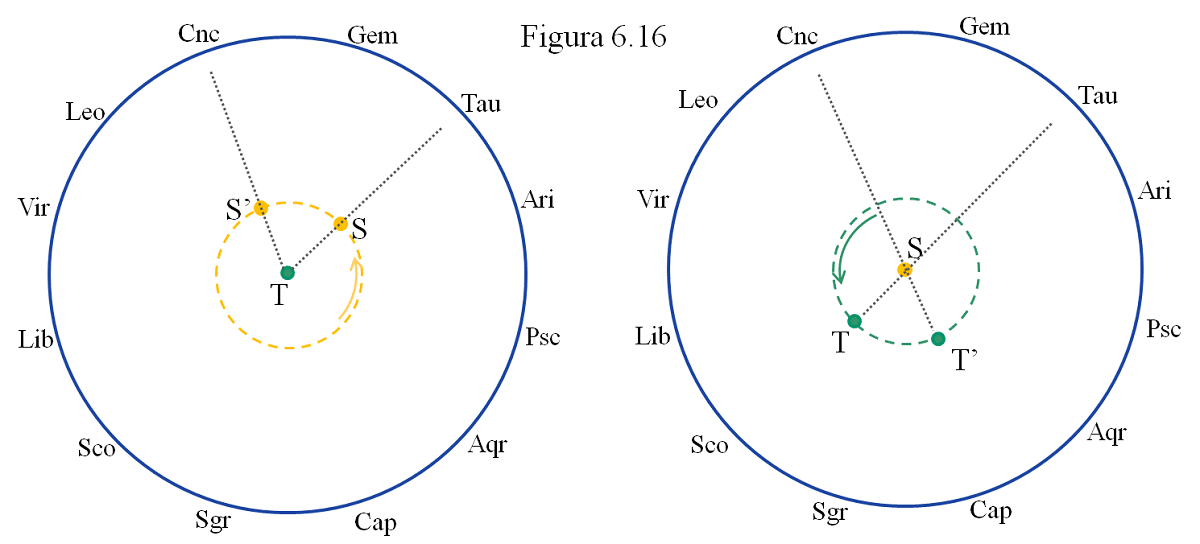 geocentrismo y heliocentrismo