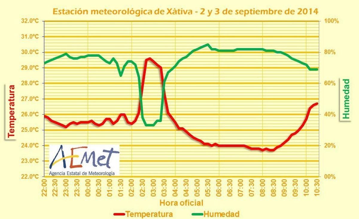 valores de temperatura y humedad