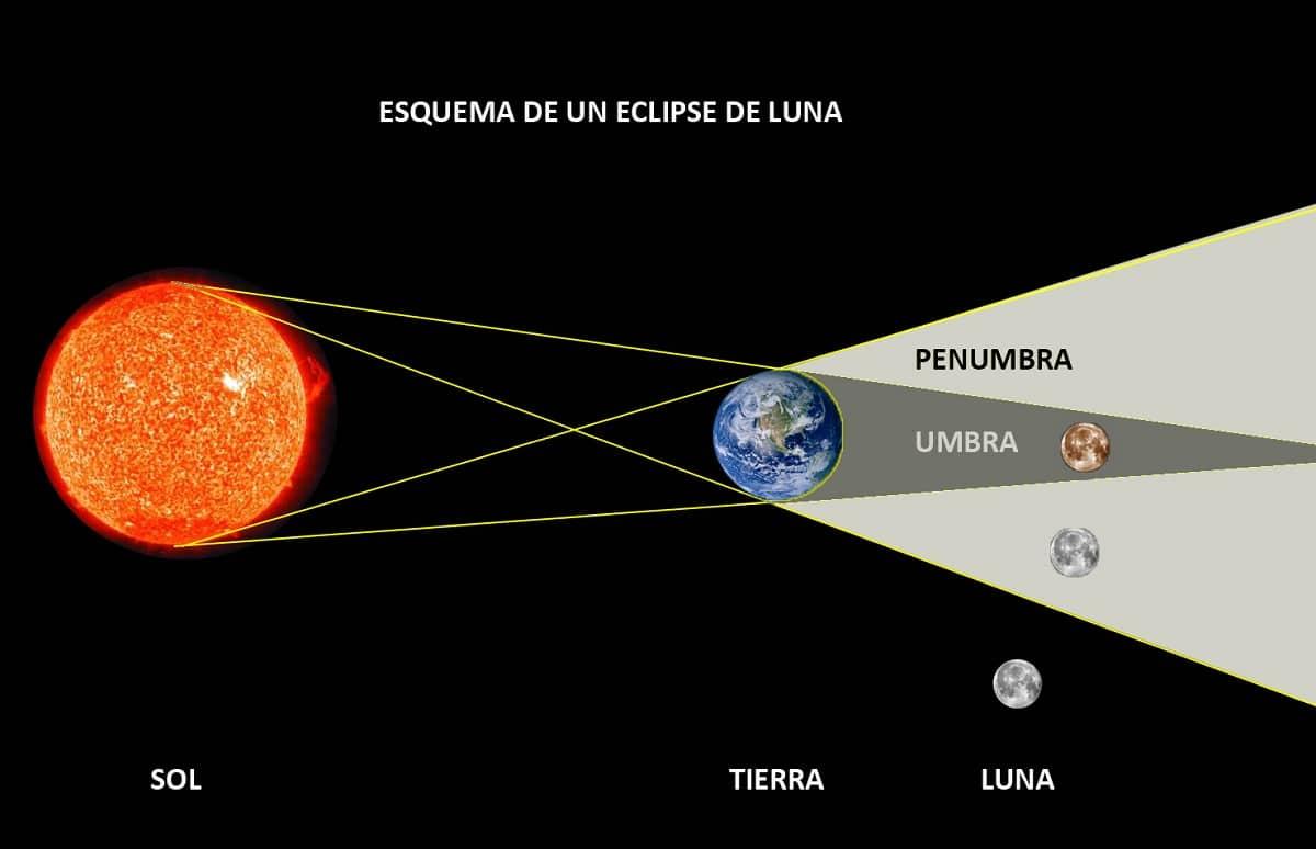 que es un eclipse lunar